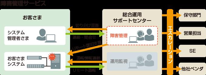障害監理サービスのイメージ図。お客さまからの連絡・問合せを受けると、切り分け回答やリモート復旧支援を行います。また、お客様システムから直接弊社サポートセンタへリモート通報を行うよう設定し、通報情報をお客様にご連絡することも可能です。