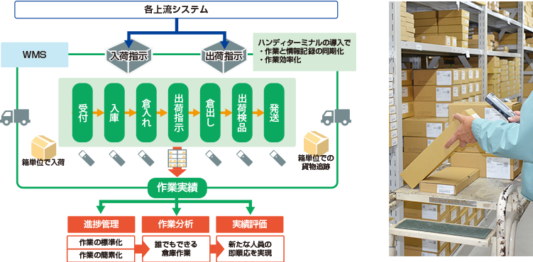 倉庫内業務を効率化させた独自の管理システム