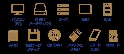 パソコン・外付けハードディスク・サーバ・SSD・NAS・RAID・各種テープメディア・CD/DVD・フラッシュメモリ・スマートフォン・SDカードなど、様々な記憶メディアに対応